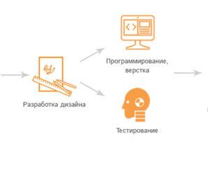 Этапы разработки интернет сайтов. Продолжение